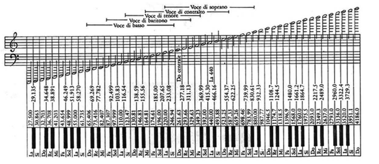 Frequenze delle note